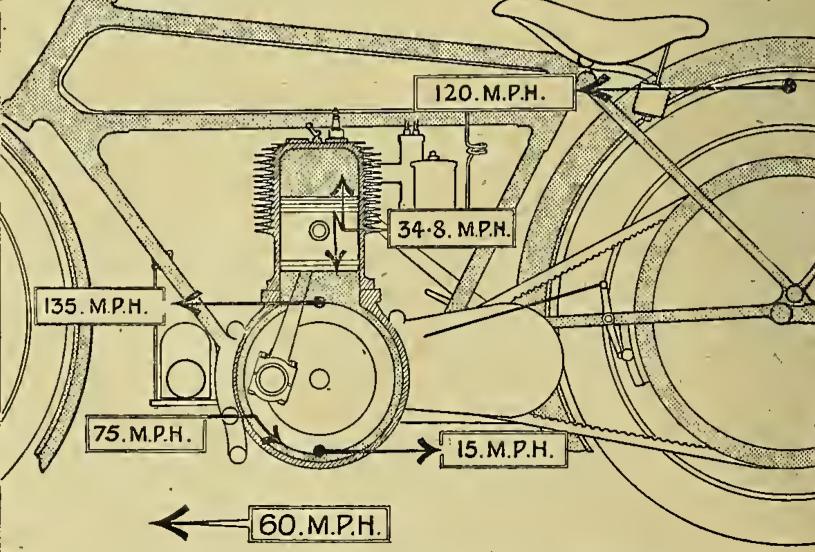 1917 COMPONENT SPEEDS