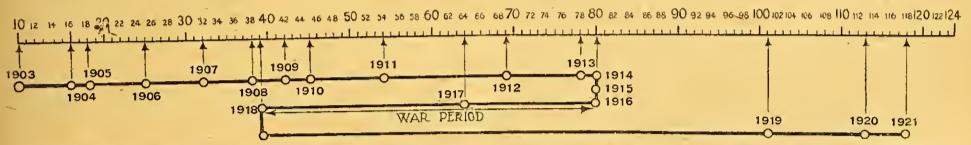 1922 1,000TH READERSHIP